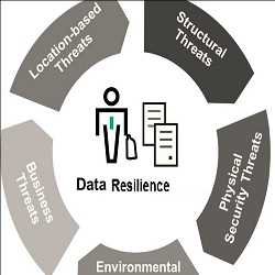 Global Data Resiliency Market