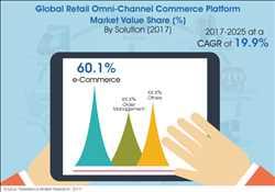 글로벌 리테일 옴니채널 커머스 플랫폼 시장